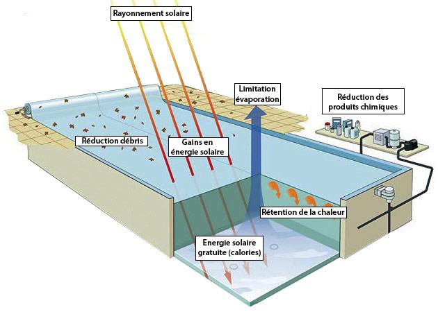 Pompes chaleur piscines bio olfactive services maroc for Piscine surzur