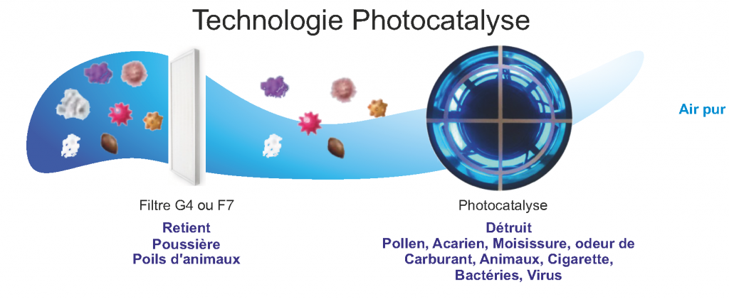 DIFFERENCE-FILTRATION-PHOTOCAT